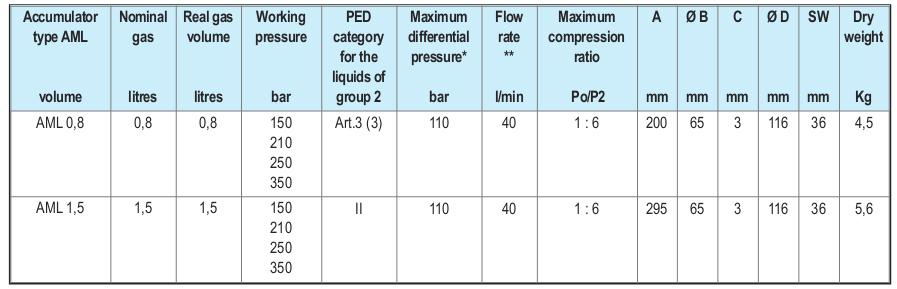 آکومولاتور هیدرولیک دیافراگمی EPE مدلAML