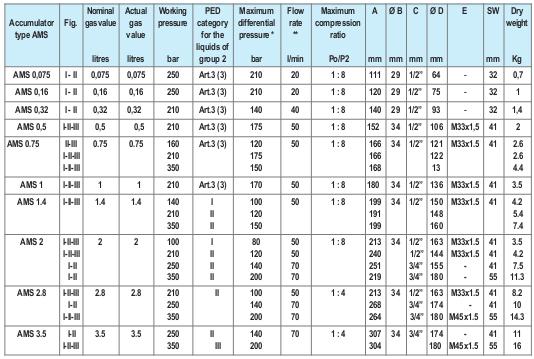 آکومولاتور دیافراگمیEPE مدل AMS