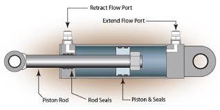 سیلندر هیدرولیک کامپکت SMC