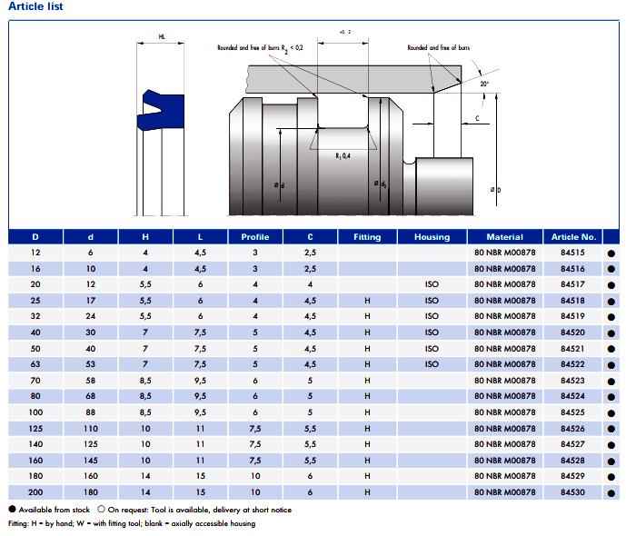 ابعاد و مشخصات پکینگ یورینگ NA 150