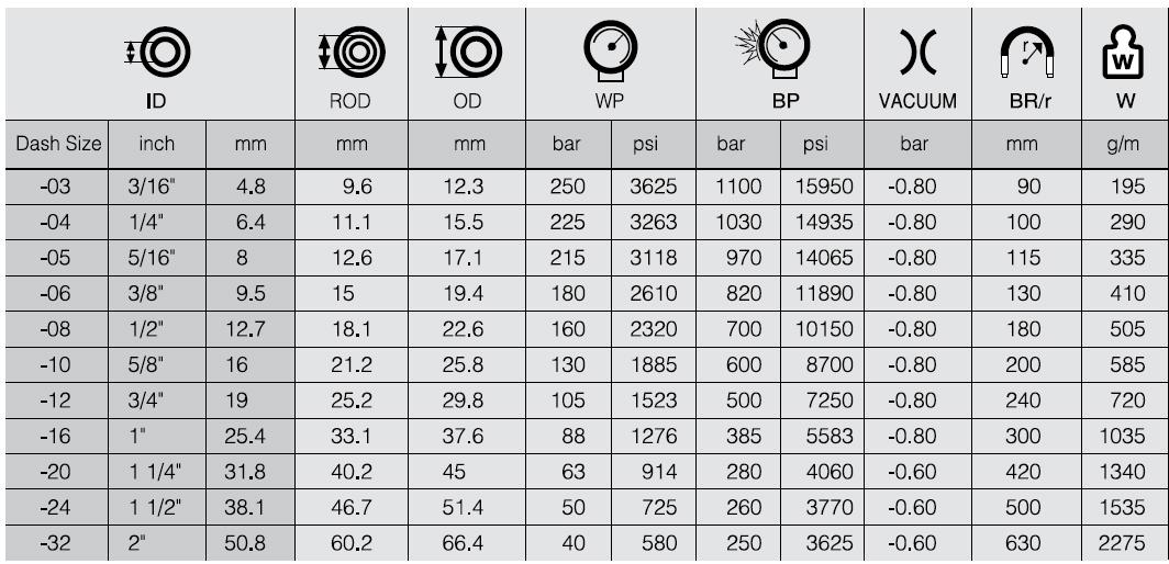 جدول مشخصات شیلنگ هیدرولیک یک لایه سیم HWB312