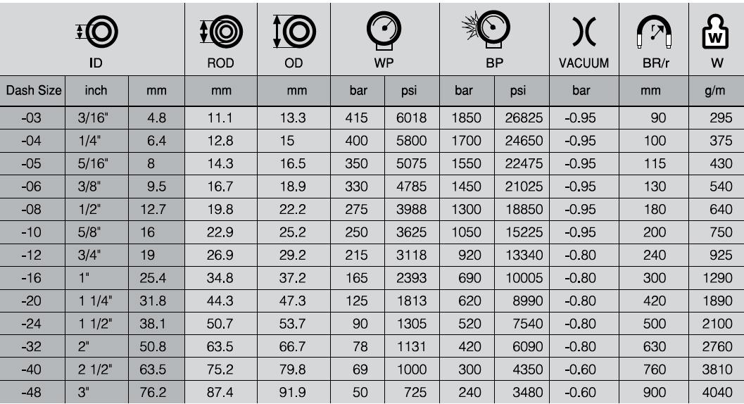 جدول-مشخصات-شیلنگ-هیدرولیک-یک-لایه-سیم-HWB313