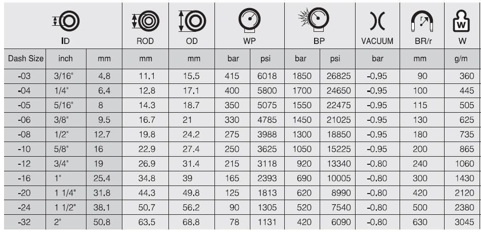 مشخصات فنی شیلنگ هیدرولیک دولایه سیم فشار متوسط سری HWB322